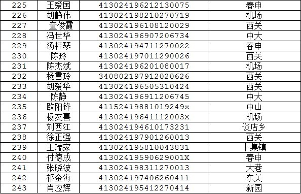 潢川县gdp_潢川县2016年度经济适用房申报家庭公示表