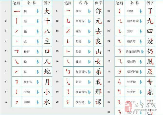 家的笔画顺序图-家规定的汉字 笔顺 规则 家有 小学生 的一定要