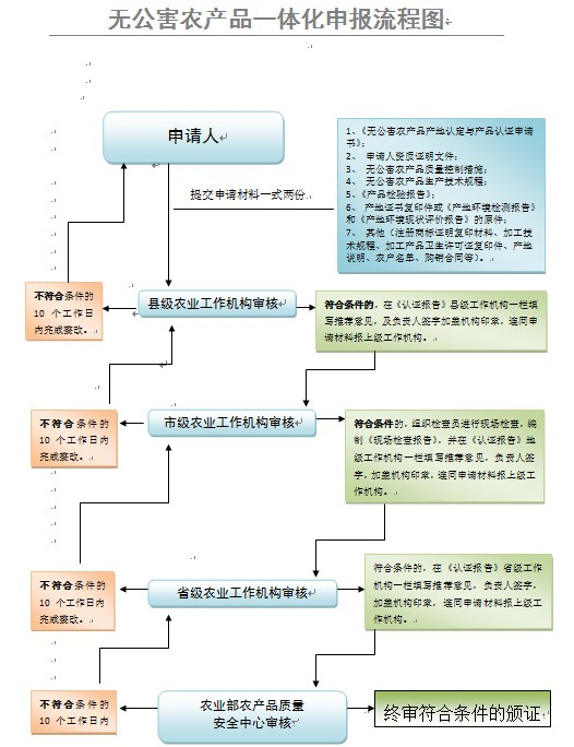 无公害农产品一体化申报流程图