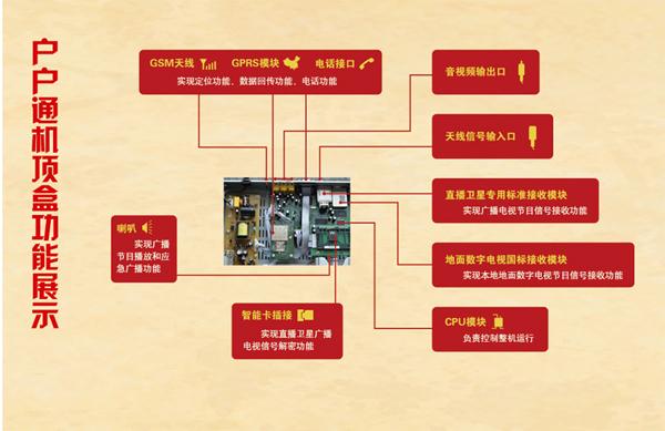 4.正版户户通的机顶盒功能结构示意图